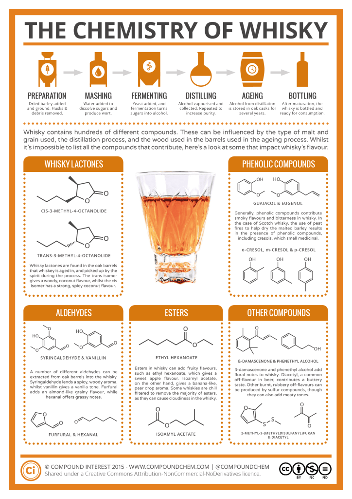 Chemistry of Whisky Infographic